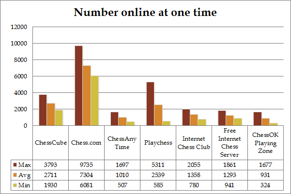 graph showing the number of players online at any one time